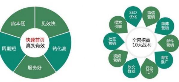 怎样提高网站自身权重?提高网站权重有什么步骤?广州SEO