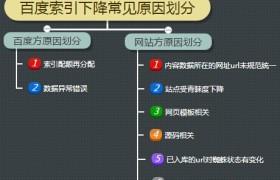 百度搜索引擎是如何判断网页与关键词的相关性?广州网站优化公司哪家好?广州网站优化公司技术精湛